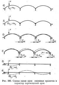 Рис. 285. Схемы связи арок смежных пролетов и характер перемещений арок