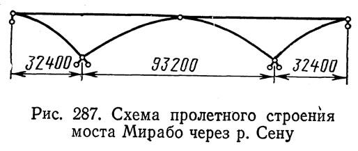 Рис. 287. Схема пролетного строения моста Мирабо через р. Сену