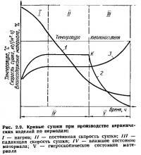 Рис. 2.9. Кривые сушки при производстве керамических изделий по периодам