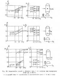 Рис. 29. Зависимость усилии в оболочке типа 1 от нагрузок при поперечном ветре