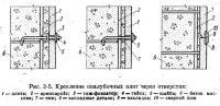 Рис. 3-5. Крепление опалубочных плит через отверстия