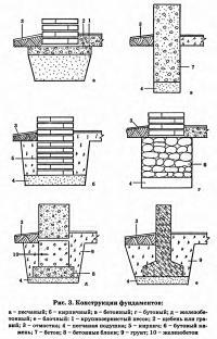 Рис. 3. Конструкции фундаментов