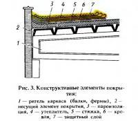 Рис. 3. Конструктивные элементы покрытия
