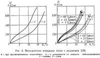 Рис. 3. Механическое поведение ткани с покрытием