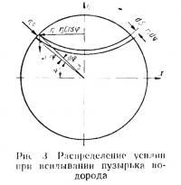 Рис. 3. Распределение усилий при всплывании пузырька водорода