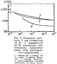 Рис. 3. Разрывная прочность при статическом и циклическом нагружении