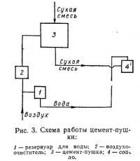 Рис. 3. Схема работы цемент-пушки