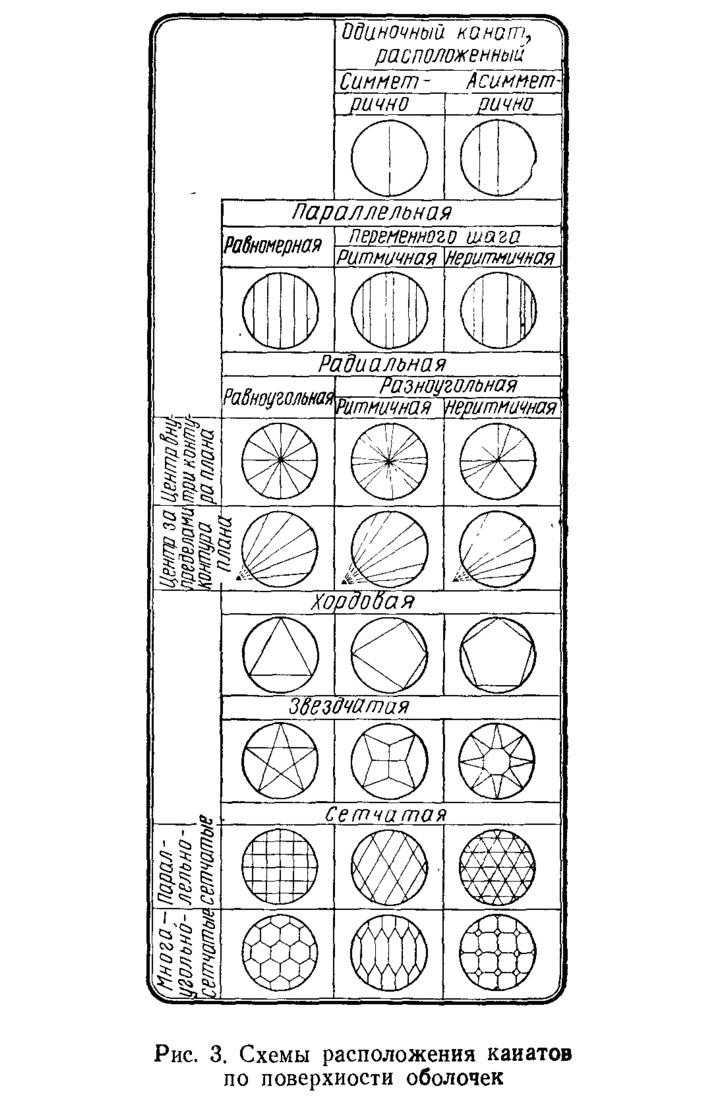 Рис. 3. Схемы расположения канатов по поверхности оболочек