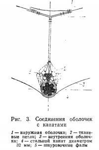 Рис. 3. Соединения оболочек с канатами