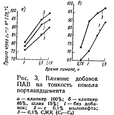 Рис. 3. Влияние добавок ПАВ на тонкость помола портландцемента