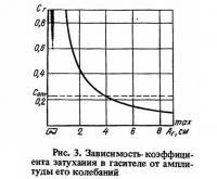 Рис. 3. Зависимость коэффициента затухания в гасителе от амплитуды его колебаний