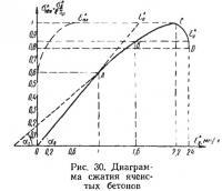 Рис. 30. Диаграмма сжатия ячеистых бетонов