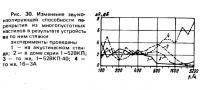 Рис. 30. Изменение звукоизолирующей способности перекрытия из многопустотных настилов
