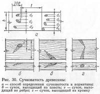 Рис. 30. Сучковатость древесины