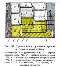 Рис. 30. Трехслойная рулонная кровля на совмещенной крыше