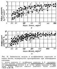 Рис. 30. Зависимость модуля и коэффициента упругости от марки бетона