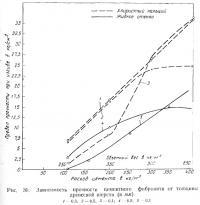 Рис. 30. Зависимость прочности цементного фибролита от толщины древесной шерсти
