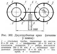 Рис. 302. Двухтрубчатая арка (сечение у замка)