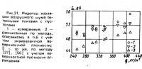 Рис. 31. Индексы изоляции воздушного шума бетонными плитами с пустотами