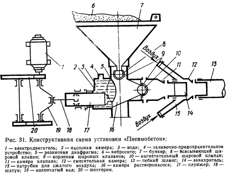 Рис. 31. Конструктивная схема установки «Пневмобетон»