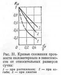 Рис. 31. Кривые снижения прочности пиломатериала в зависимости от размеров сучка