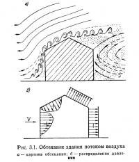 Рис. 3.1. Обтекание здания потоком воздуха