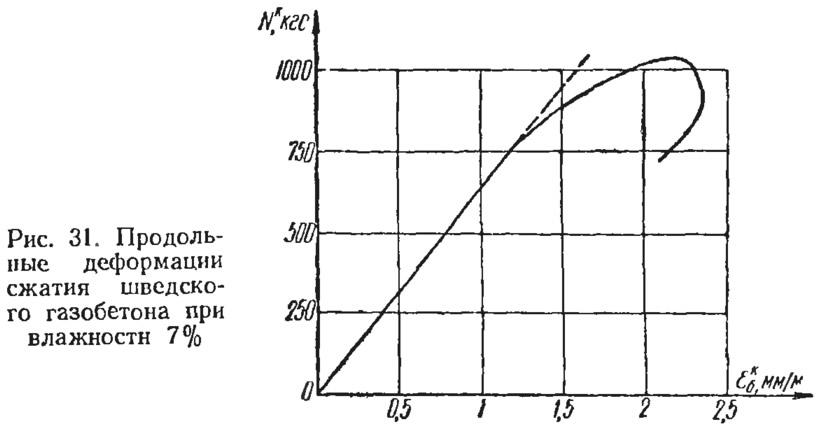Рис. 31. Продольные деформации сжатия шведского газобетона