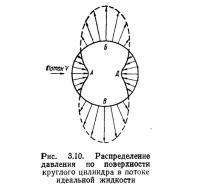 Рис. 3.10. Распределение давления по поверхности круглого цилиндра в потоке идеальной жидкости