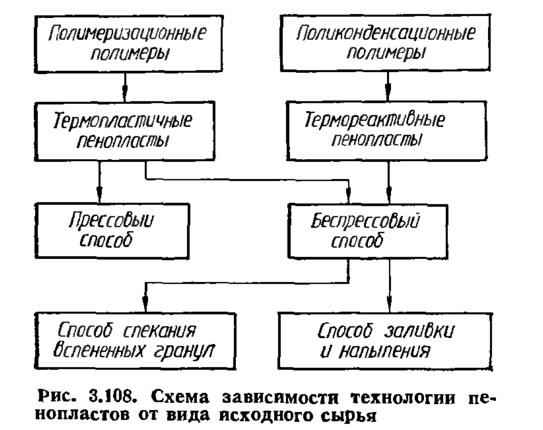 Рис. 3.108. Схема зависимости технологии пенопластов от вида исходного сырья