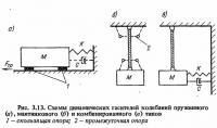 Рис. 3.13. Схемы динамических гасителей колебаний