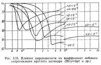 Рис. 3.15. Влияние шероховатости иа коэффициент лобового сопротивления круглого цилиндра