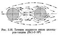 Рис. 3.16. Течение жидкости около цилиндров-тандем