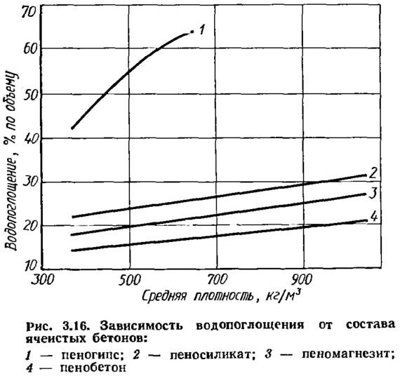 Рис. 3.16. Зависимость водопоглощения от состава ячеистых бетонов