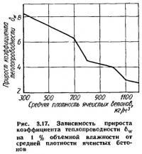 Рис. 3.17. Зависимость прироста коэффициента теплопроводности