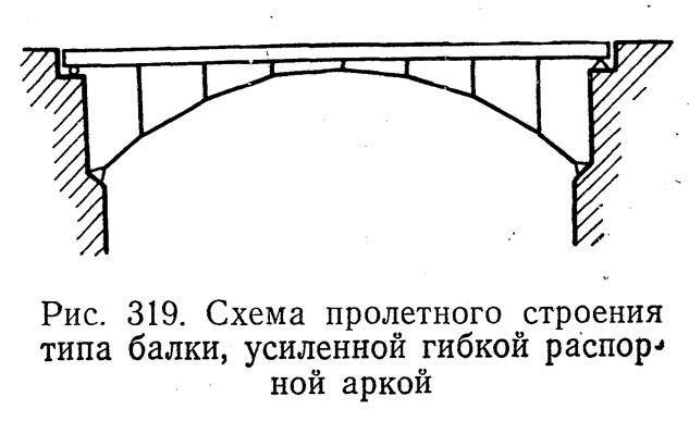 Виды распорных арок