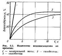 Рис. 3.2. Изменение водонасыщения во времени