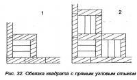 Рис. 32. Обвязка квадрата с прямым угловым стыком