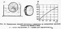 Рис. 32. Определение средней плотности древесины