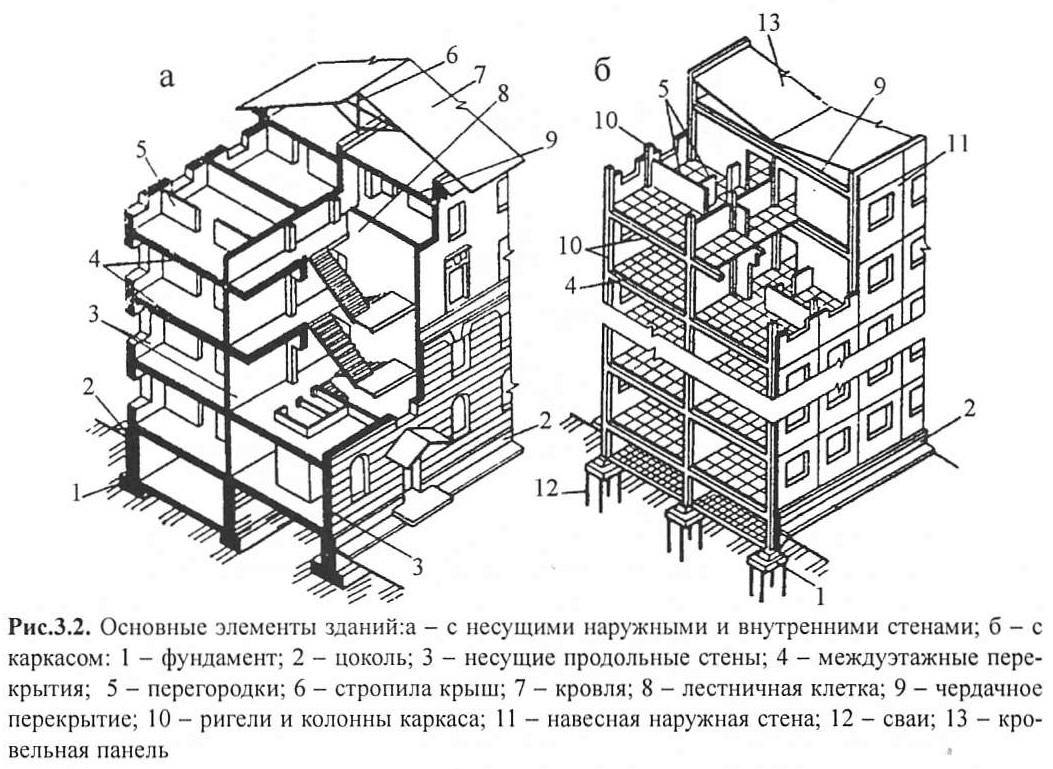 Рис. 3.2. Основные элементы зданий