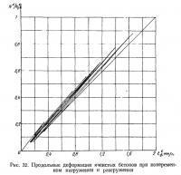 Рис. 32. Продольные деформации ячеистых бетонов при нагружении и разгружении