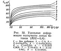 Рис. 32. Удельные деформации ползучести литых бетонов