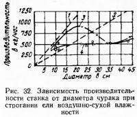 Рис. 32. Зависимость производительности станка от диаметра чурака
