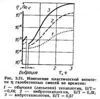 Рис. 3.21. Изменение пластической вязкости газобетонных смесей во времени