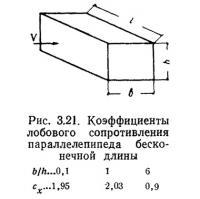 Рис. 3.21. Коэффициенты лобового сопротивления параллелепипеда бесконечной длины