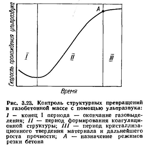 Рис. 3.23. Контроль структурных превращений в газобетонной массе с помощью ультразвука