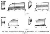 Рис. 3.23. Распределение давления по пластинкам