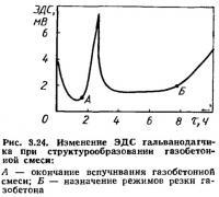 Рис. 3.24. Изменение ЭДС гальванодатчика при структурообразовании газобетонной смеси