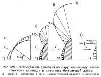 Рис. 3.24. Распределение давления по шару, эллипсоиду, эллиптическому цилиндру