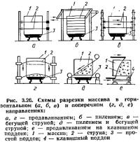 Рис. 3.25. Схема деформации отдельных пластин при многослойной разрезке массива