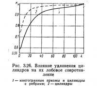 Рис. 3.26. Влияние удлинения цилиндров на их лобовое сопротивление